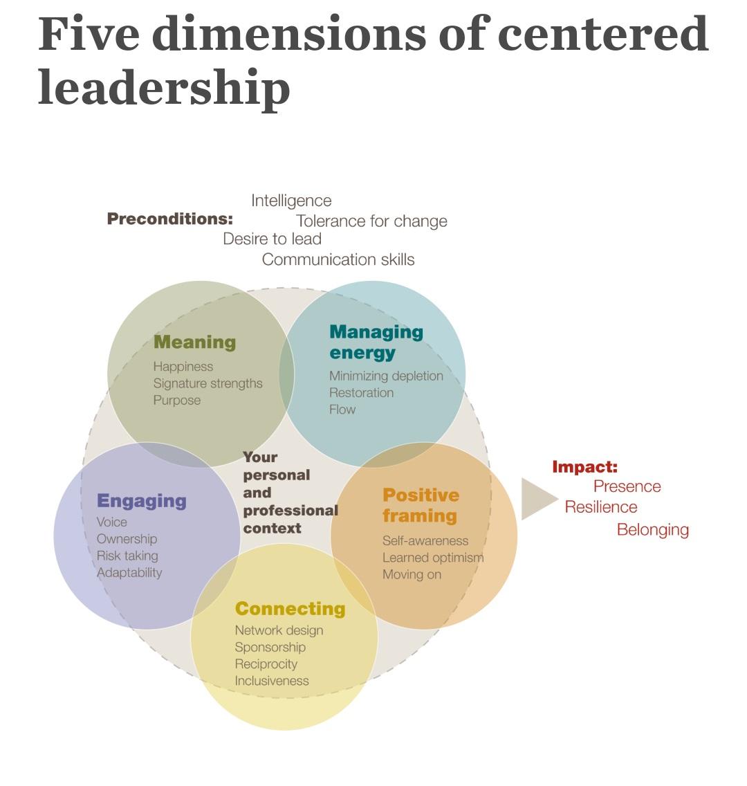 Cinque capacità sono predominanti per sviluppare un'ottima leadership - Tiziana Pregliasco Pyxis